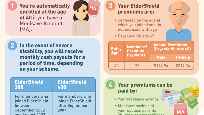 JC Project Freedom 4 things you need to know about ElderShield